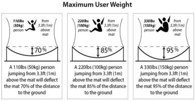 Maximum User Weight
